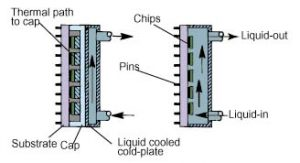 Direct liquid immersion cooling for high power density microelectronics