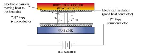 An Introduction To Thermoelectric Coolers Electronics