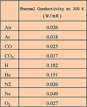 The Thermal Conductivity Of Gases Electronics Cooling