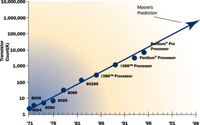 The history of power dissipation | Electronics Cooling