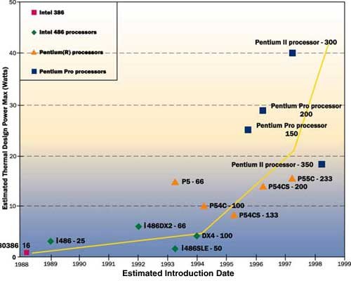 a history of the intel corporation Intel (intc) eps & pe ratio history current and historical earning per share (eps) intel corporation is one of the world's largest semiconductor chip maker.