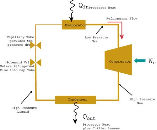 Vapor Compression Cooling for High Performance Applications ... on