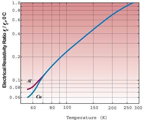 Which Metals Are Liquid At Room Temperature