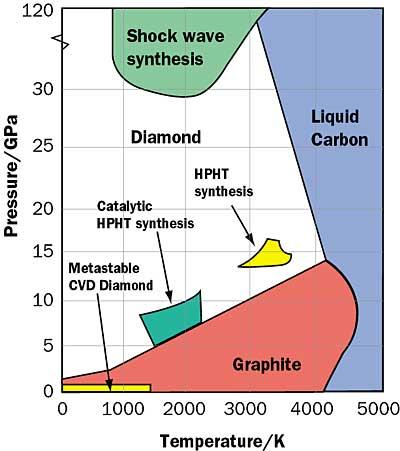 Phase Diagram Of Carbon Diamond Electrical Work Wiring Diagram