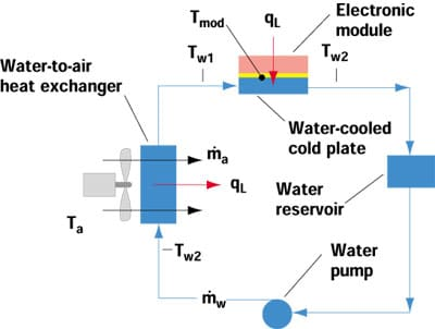 cooling column estimating temperatures in a water to air hybrid cooling system