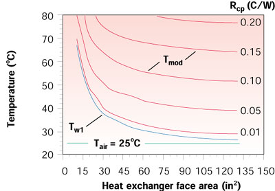 Estimating Temperatures in a Water-to-Air Hybrid Cooling