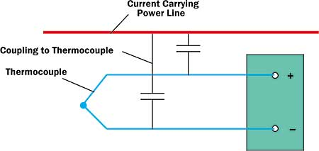 effects of electrical noise on thermocouple measurements