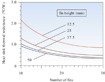 Estimating Parallel Plate Fin Heat Sink Thermal Resistance