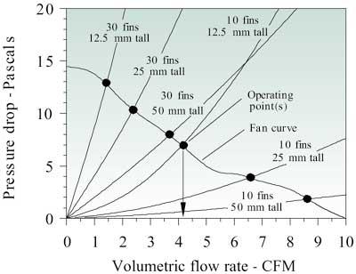 Estimating Parallel Plate Fin Heat Sink Pressure Drop