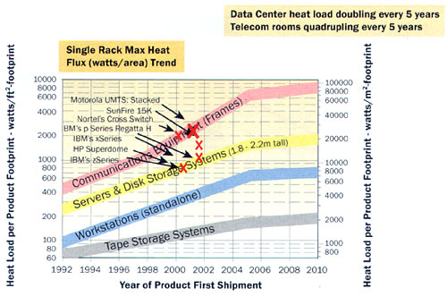 Hot Spots In Data Centers Electronics Cooling