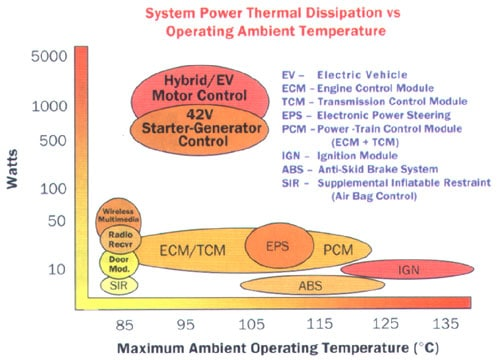 Cooling Issues for Automotive Electronics | Electronics Cooling