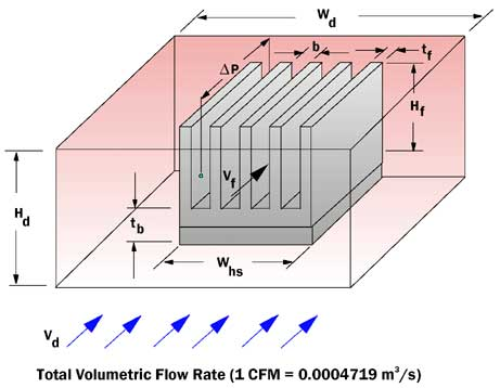 Estimating The Effect Of Flow Bypass On Parallel Plate Fin