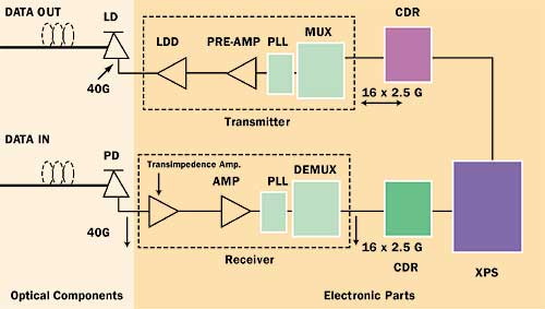 Opto Electronic Transceiver Modules A System Design