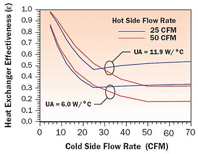 Estimating Temperatures In An Air Cooled Closed Box