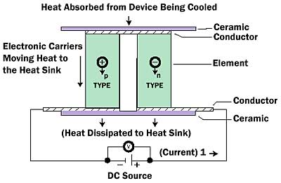 Advances In High-Performance Cooling For Electronics | Electronics