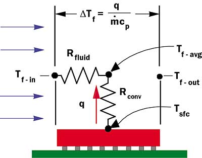 A Simple Thermal Resistance Model Isoflux Versus