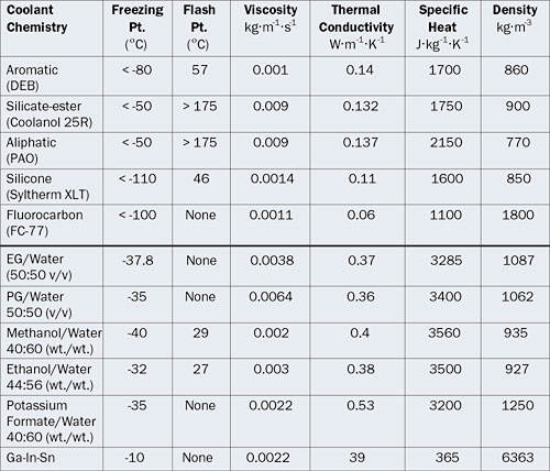 an overview of liquid coolants for electronics cooling | electronics