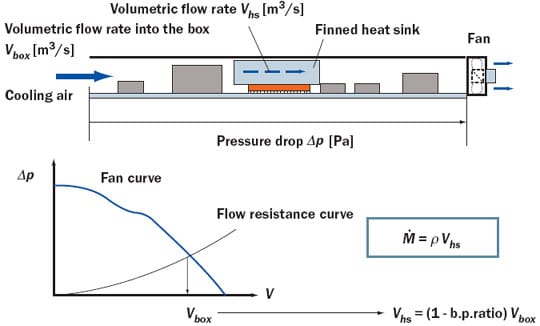 Exploring The Limits Of Air Cooling Electronics Cooling