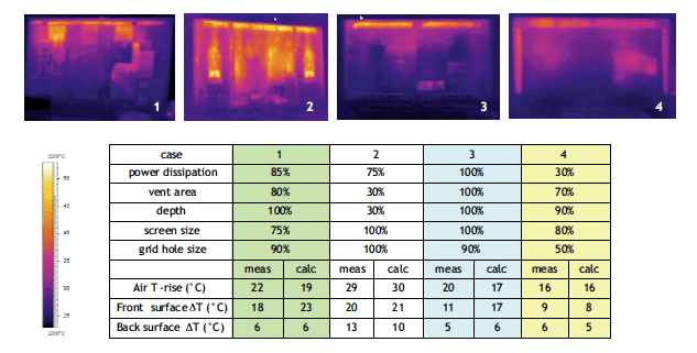 Figure 3. Better box results vs. thermal measurements.