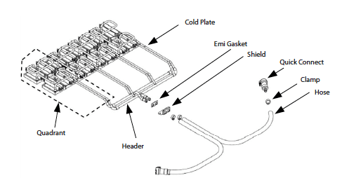 Figure 6. Exploded view of a cold plate and manifold assembly.