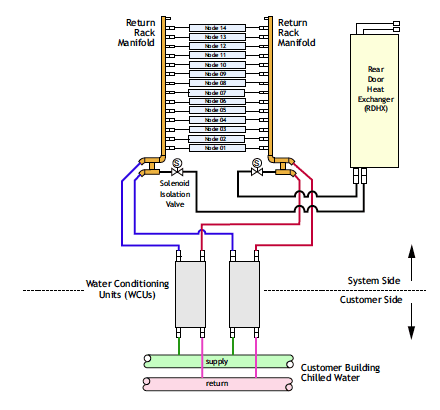 Figure 3. Schematic of the Power 575 water cooling system.