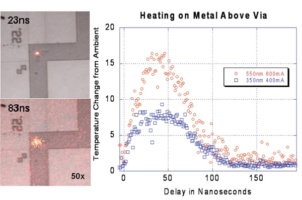 Figure 1. Merged thermal and optical images of heating in a 550nm via test structure. Images on the right are at 23ns and 83ns delay. The excitation pulse is 50ns. The left plot shows a transient temperature rise in a small region (25pixels) around the hot spot for two different vias.