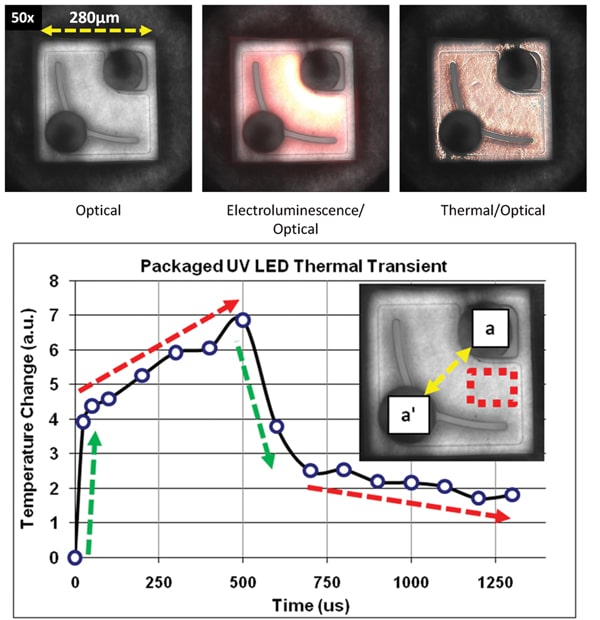 Figure 3. LED thermal images. 3a) Optical, electroluminescence and thermal images, and 3b) Temperature response at dashes square region.