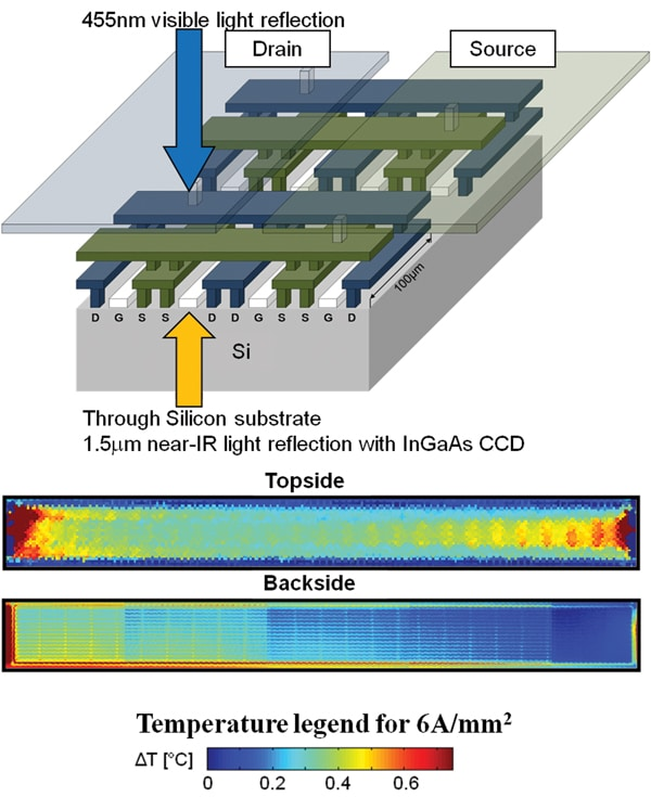 Figure 4. Thermal imaging of CMOS power transistor array. 4a) Device configuration, and 4b) Topside and backside thermal images.