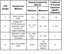Technical Brief Developments In Cte Matched Thermal Core