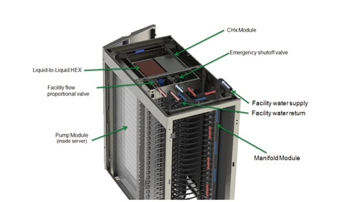 Direct Contact Liquid Cooling For The Datacenter Can It