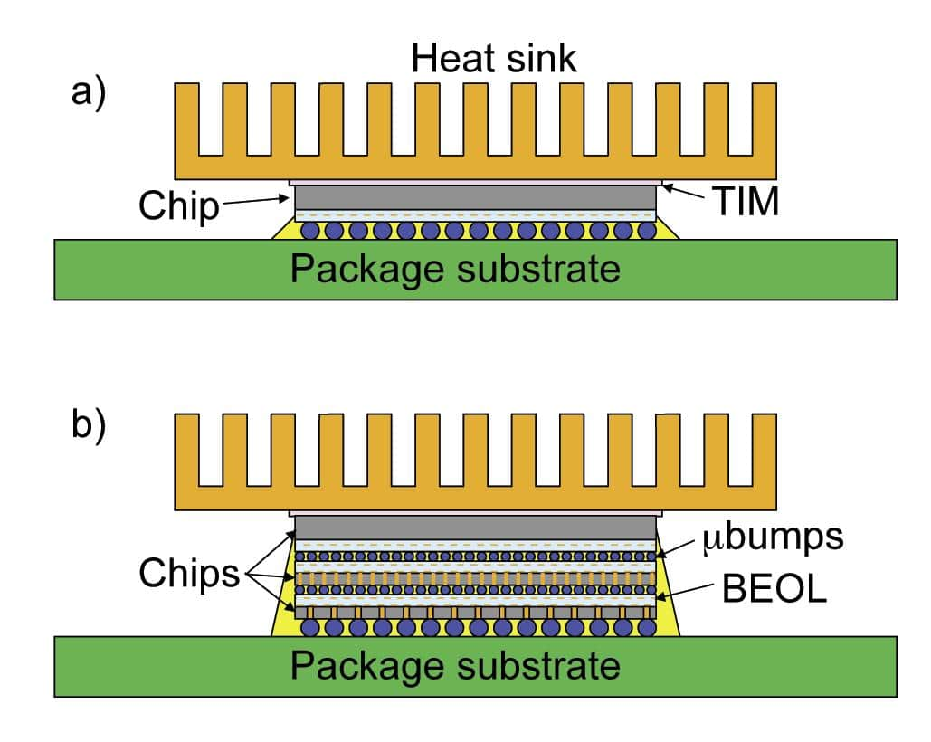 Measured Thermal Resistance Of Microbumps In 3d Chip Stacks Packagedintegratedcircuit1jpg Figure 1 Schematic Diagram Lid Less Package A And Stack B