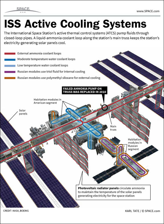 ISS Ammonia Cooling Loop Power System