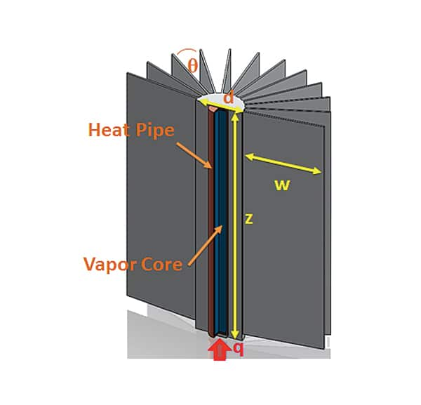 Heat Pipe Integration Strategies For Led Applications