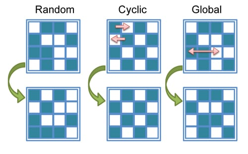 Figure 1. Illustration of the migration policies for power multiplexing on many-core processors. Random multiplexing involves arbitrary exchange of workloads among all cores at regular time intervals. Cyclic multiplexing policy preserves checkerboard configuration during multiplexing. Global policy involves exchange of workload between hottest and coolest cores.