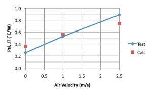图3.带有4层JEDEC标准电路板的35 x 35 mm,388球PBGA封装的热测试结果与空气流速的关系。