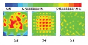Figure 5. Thermal profile on a chip at t/τ = 6.6 for (a) random, (b) cyclic, and (c) global coolest replace policies. Timeslice is taken as 0.033τ. Very high spatial thermal uniformity can be seen for the global multiplexing. 25% active cores with total power = 128W