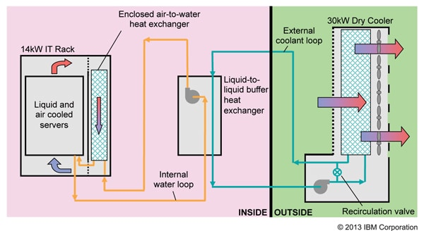 Cooling The Cloud Energy Efficient Warm Water Cooling Of