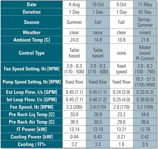 Table 1. Summary of operating conditions, temperatures, power consumption and efficiency for several day long runs and a for a long two month run.