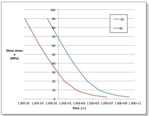 Figure 4. Stress relaxation curves at -20 °C and +85 °C.