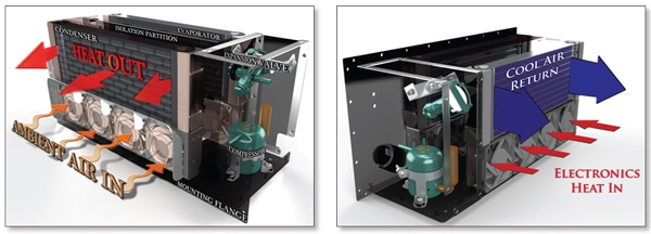 Figure 7. Air flow patterns outside (left) and inside (right) the air cooling environmental control unit.