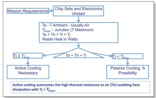 Figure 2. Active-passive cooling decision flow path.