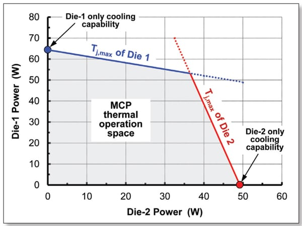 Figure 2. Representation of the cooling envelope of the MCP at steady-state conditions (Tj,max = 100 ºC for both dice and Ta = 40 ºC are assumed).