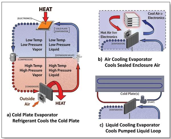 Figure 3. Vapor compression system schematic.
