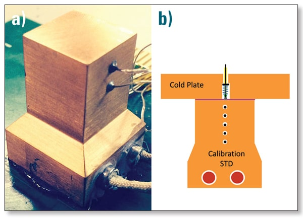 Figure 4. a) Calibration standard. b) Calibration standard being used to test the contact thermocouple cold plate.
