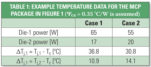 Table 1. Example temperature data for the MCP package in Figure 1 (ca = 0.35 ºC/W is assumed)