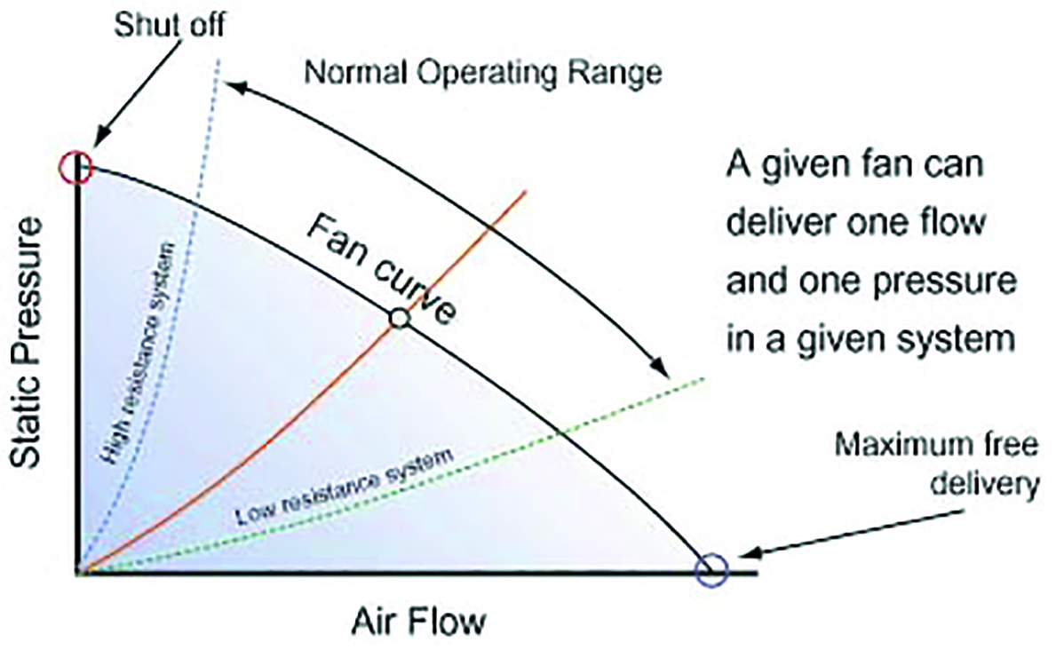 All You Need to Know About Fans | Electronics Cooling