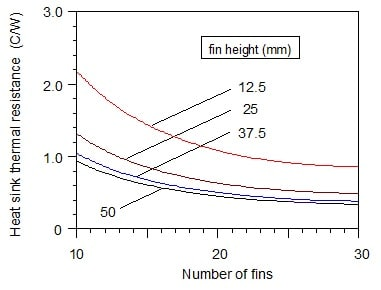 Figure 2. Effect of fin height and number of fins on heat sink thermal resistance at an air velocity of 2.5 m/s (492 fpm).