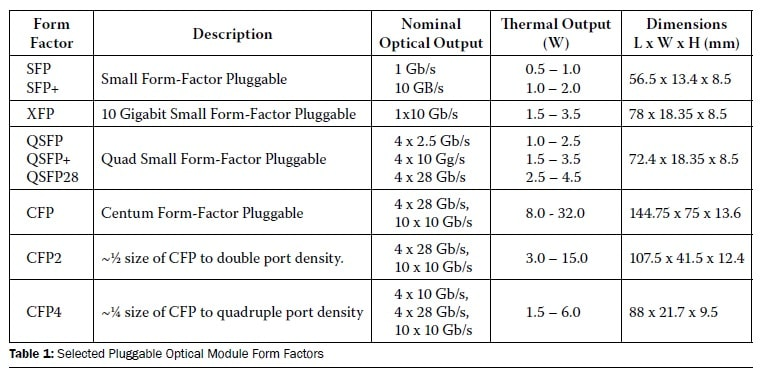 Pluggable Optics Modules Thermal Specifications Part 1