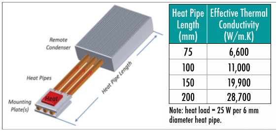 Design Considerations When Using Heat Pipes | Electronics