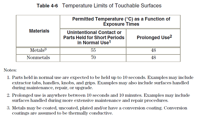 Surface Temperatures Of Electronics Products Appliances Vs